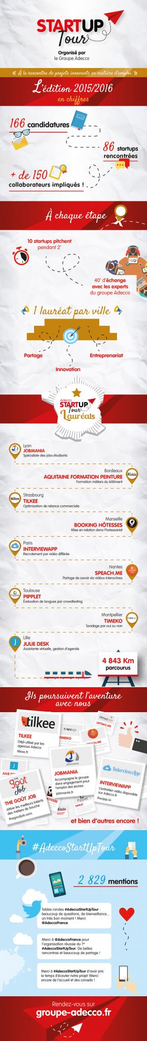 Infographie-StartUpTour
